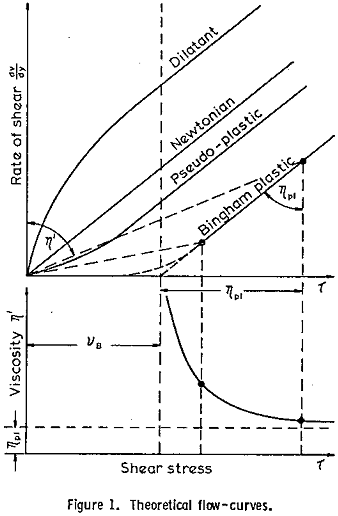 heavy media suspension theoretical flow-curves