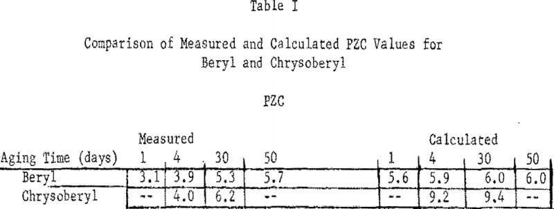 oxide-minerals-comparison