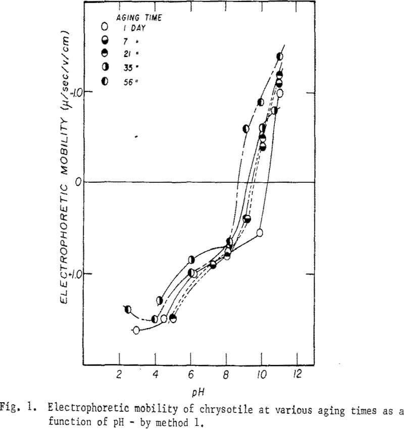 oxide-minerals electrophoretic mobility