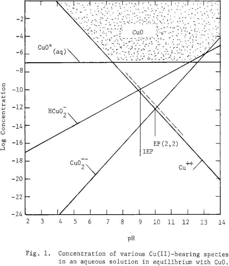 surface-oxidation aqueous solution
