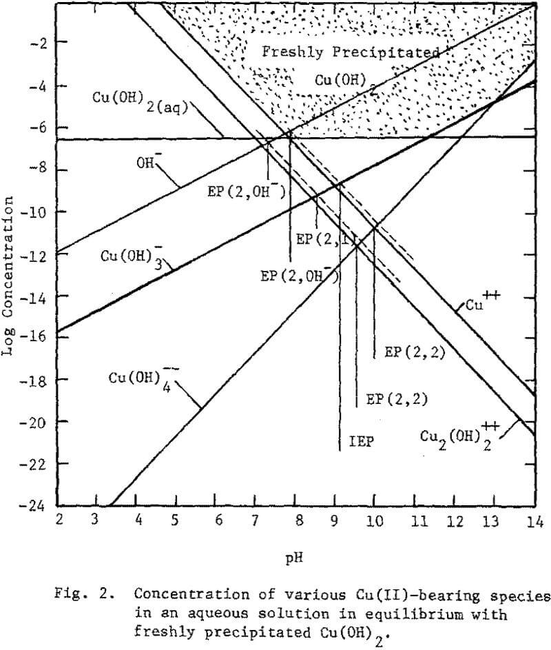 surface-oxidation log concentration