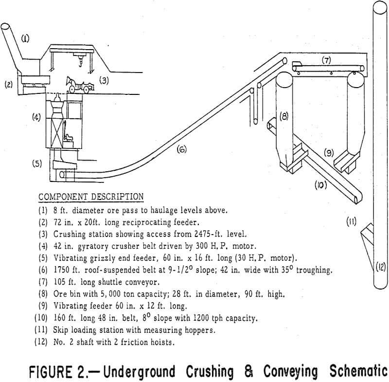 underground-crushing conveying schematic