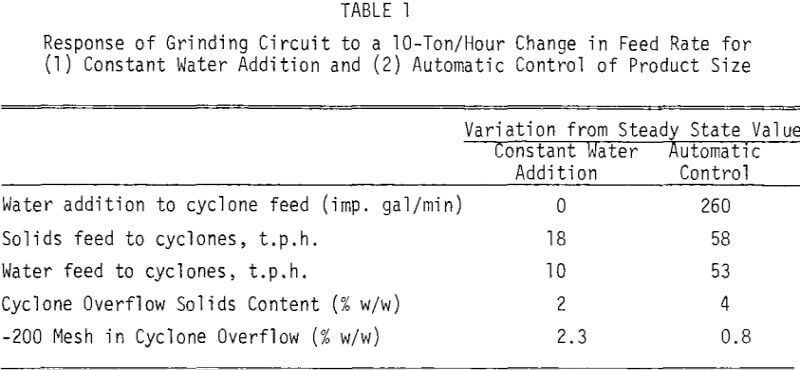 wet-grinding-circuit-feed-rate