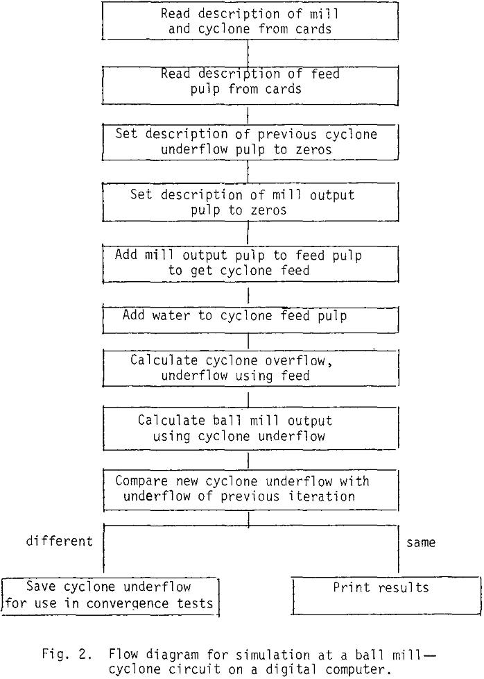 wet-grinding-circuit flow diagram