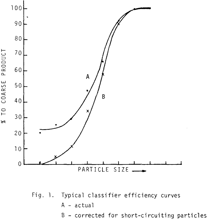 wet-grinding-circuit typical classifier efficiency curves
