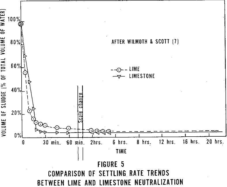 acid mine drainage comparison of settling rate
