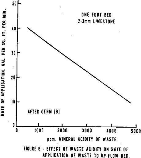 acid-mine-drainage-effect-of-waste-acidity