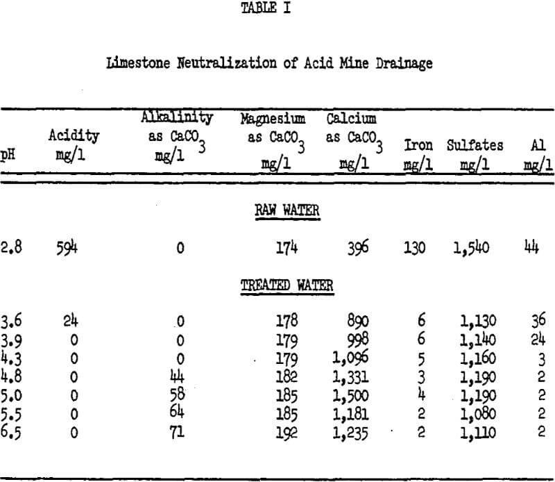 acid mine drainage limestone neutralization