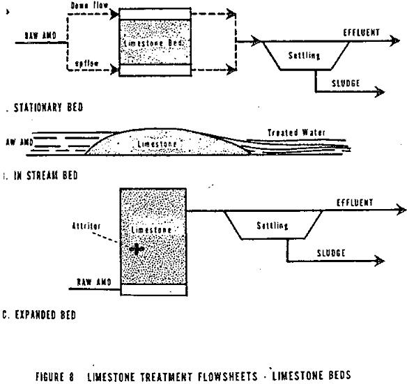 acid mine drainage limestone treatment flowsheets