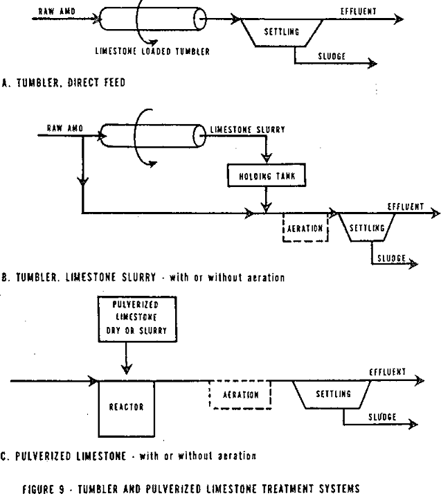 acid mine drainage limestone treatment systems