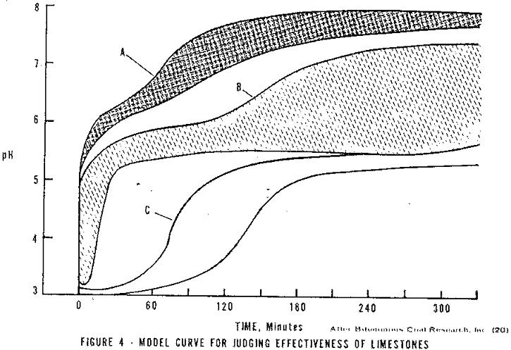 acid-mine-drainage-model-curve