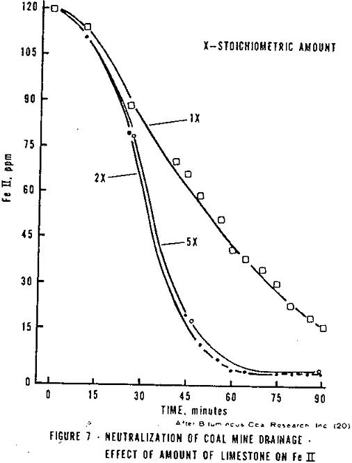 acid mine drainage neutralization