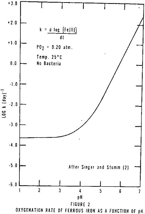 acid mine drainage oxygenation rate