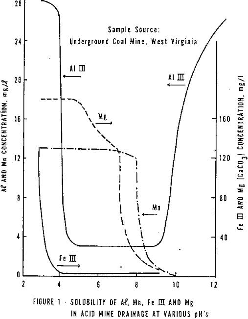acid mine drainage solubility