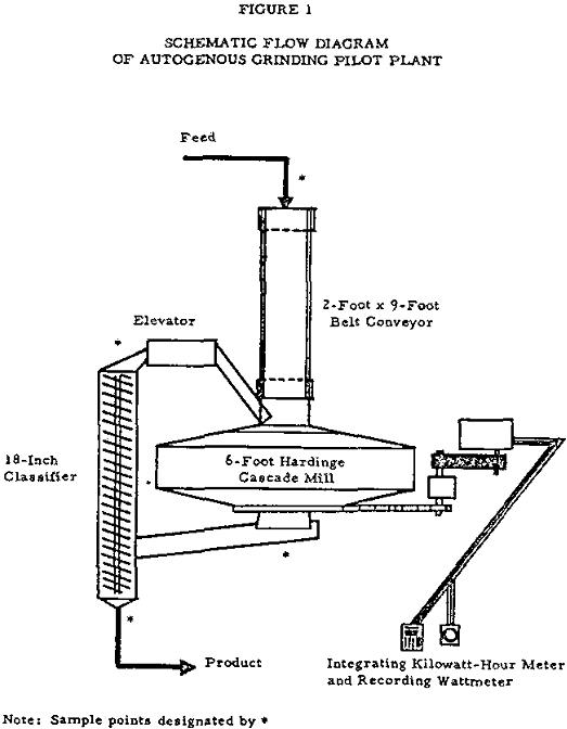 autogenous grinding flow diagram