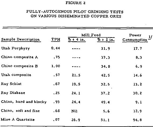 autogenous grinding test