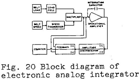 belt-scale-design-block-diagram