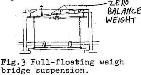 belt-scale-design-bridge-suspension