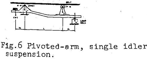 belt-scale-design-single-idler-suspension