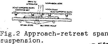 belt-scale-design-span-suspension