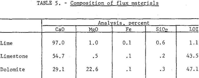 extraction-of-copper-composition-of-flux-materials