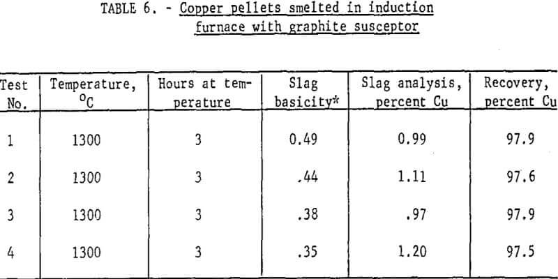 extraction-of-copper-pellets-smelted