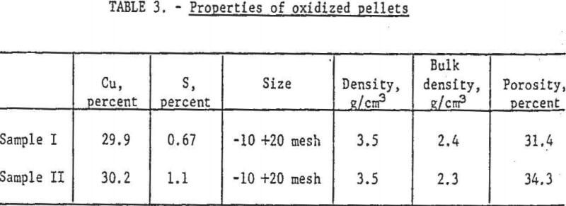extraction-of-copper-properties-of-oxidized-pellets