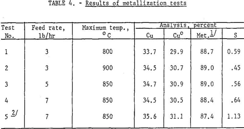 extraction-of-copper-results-of-metallization-tests