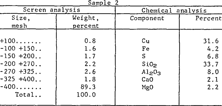 extraction-of-copper-sample