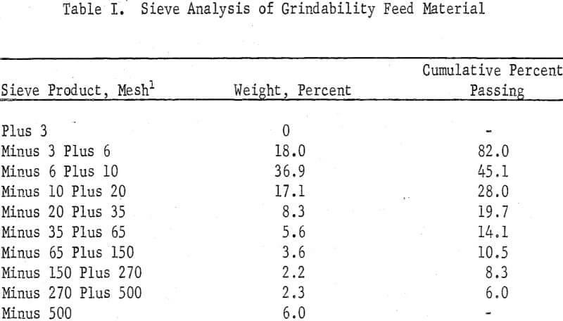 grindability-sieve-analysis