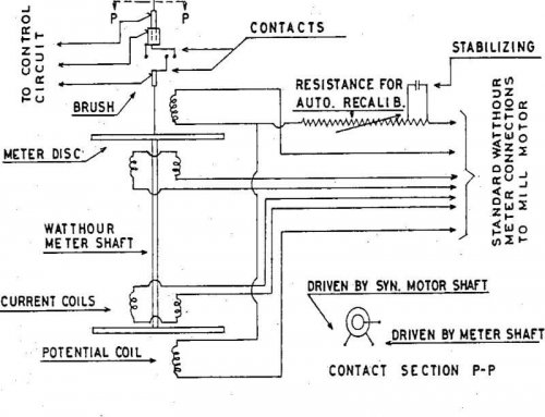 Mill Grinding Circuits Electrical Control