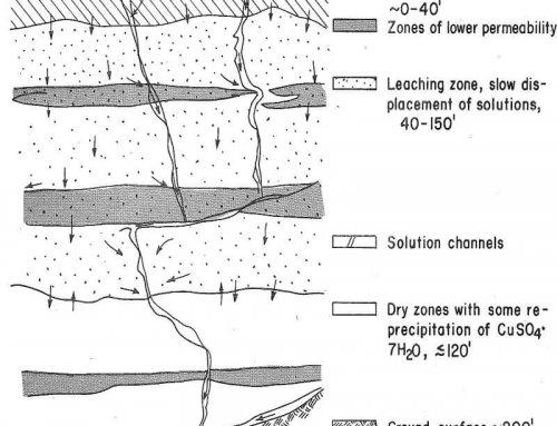 Impermeable Dump Leaching Chemistry