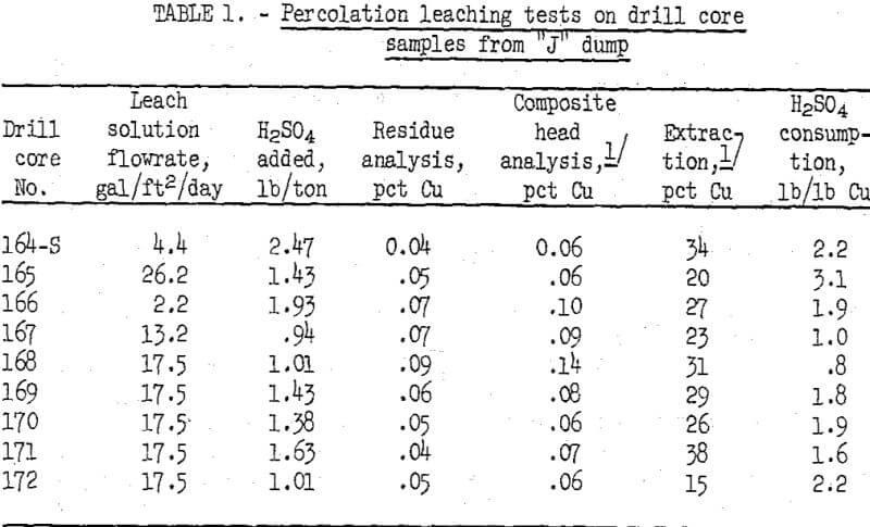 leaching-tests-percolation