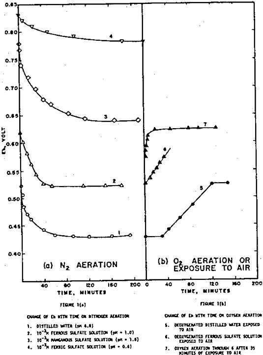 redox potential aeration