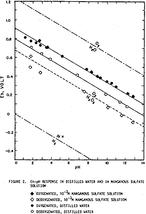 redox potential eh-ph response