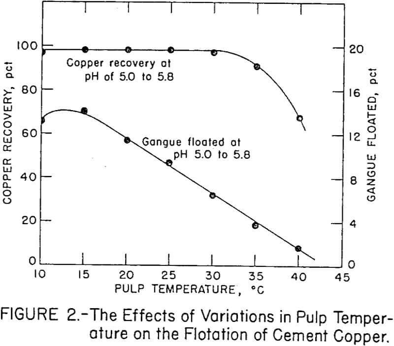 refining-of-cement-copper pulp temperature
