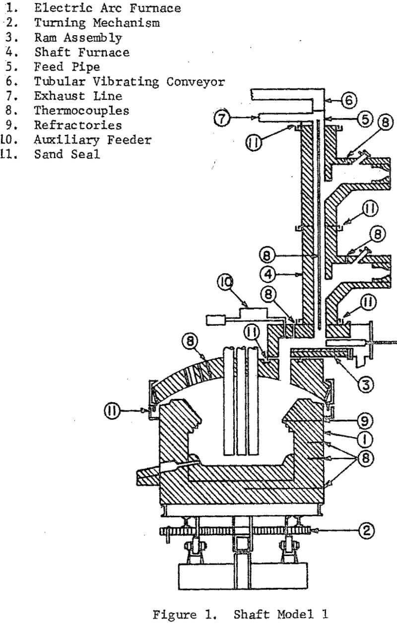 shaft-electric furnace shaft model