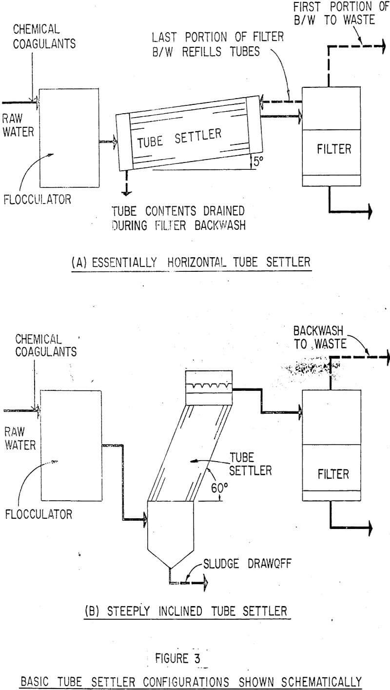 solid separation basic tube settler configuration