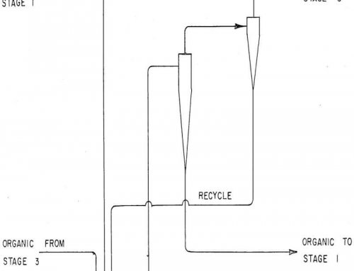 Cyclone Separators for Solvent Extraction in Metallurgy