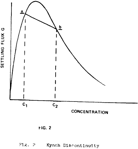 thickener-design-theory kynch discontinuity