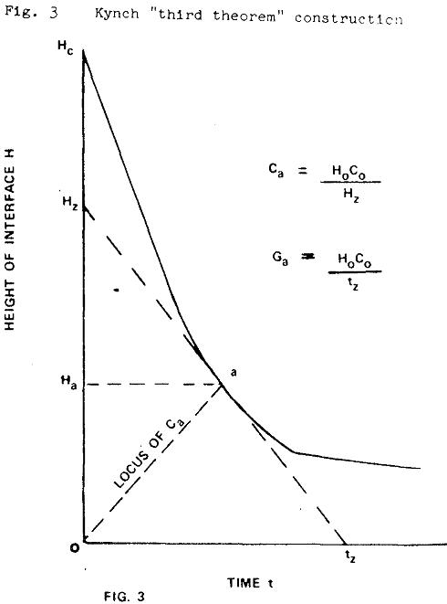 thickener-design-theory kynch third theorem construction