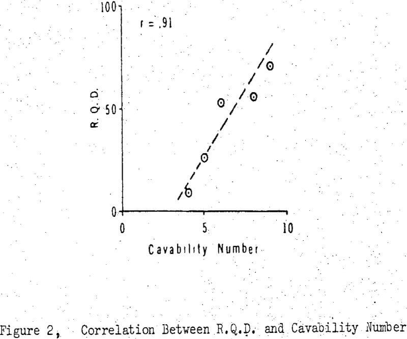 block caving correlation between rqd and cavability number