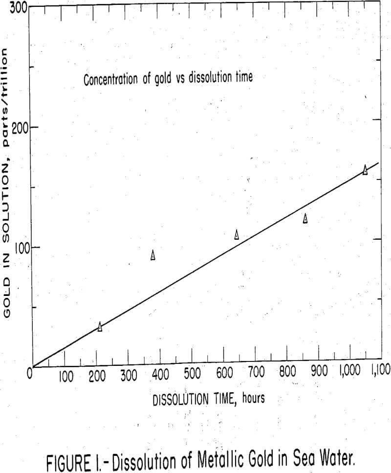 gold dissolution of metallic gold