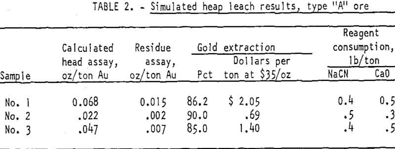 heap-leaching-of-gold-leach-results