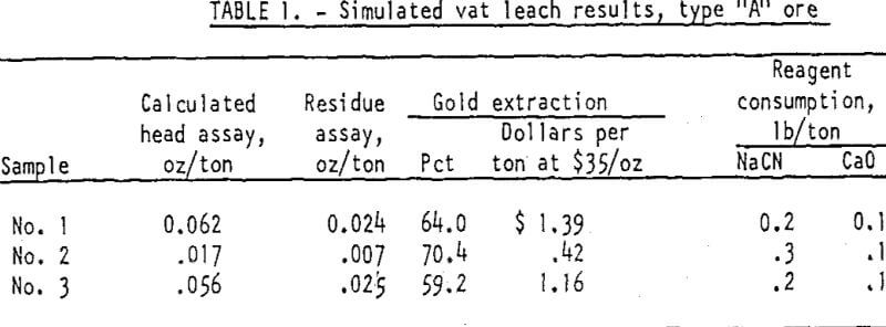 heap-leaching-of-gold-simulated-vat-leach-results