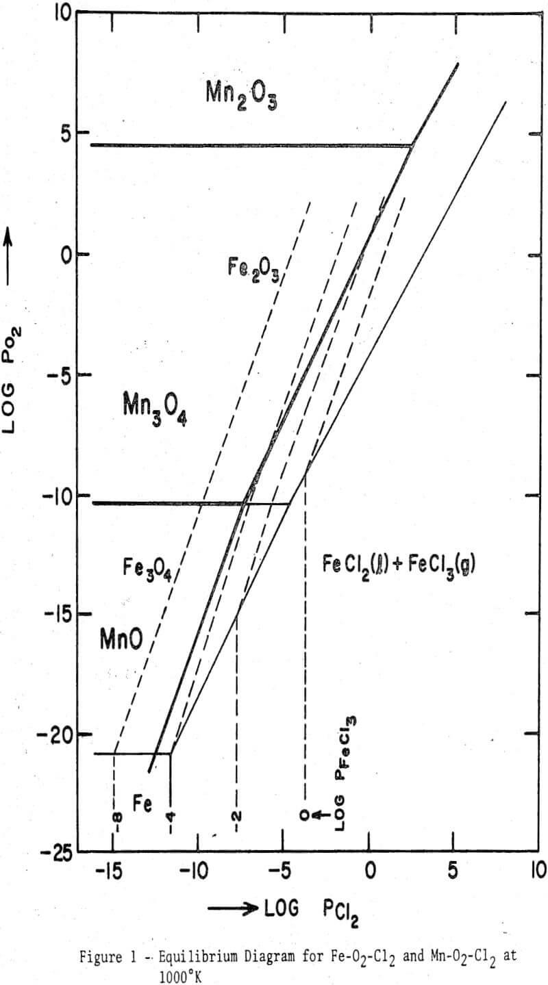 iron-ores equilibrium diagram