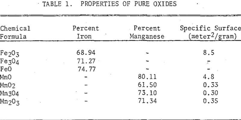 iron-ores-properties-of-pure-oxides