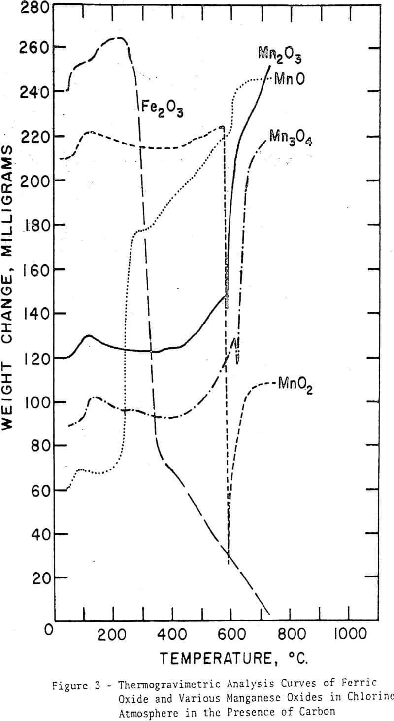 iron-ores thermogravimetric analysis curves of ferric oxides