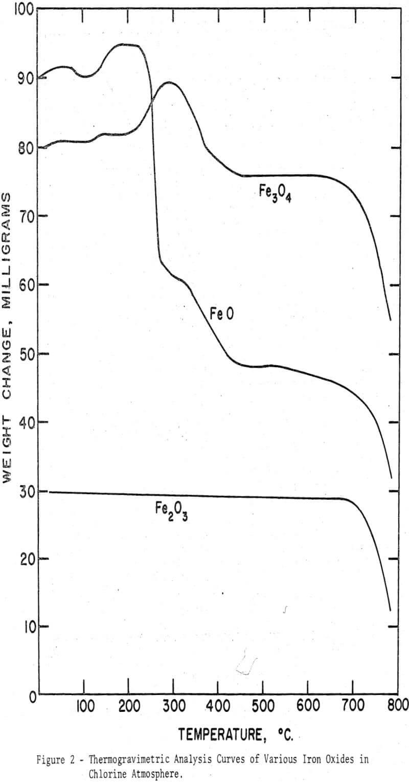 iron-ores thermogravimetric analysis curves