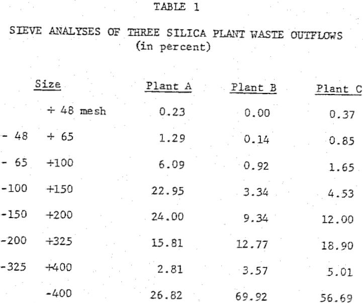 kaolin clay sieve analyses